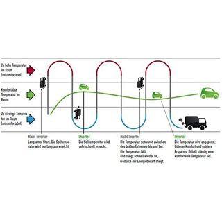 DIMSTAL A++ A++ ECO Smart Inverter WiFi