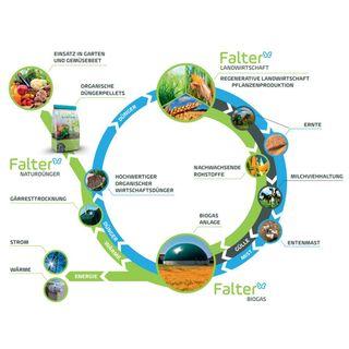 Falter Naturdünger hochwertiger organischer Biodünger